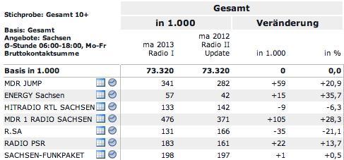 Grafik Rundfunk 2013
